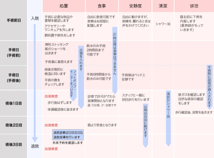 腹腔鏡手術スケジュール